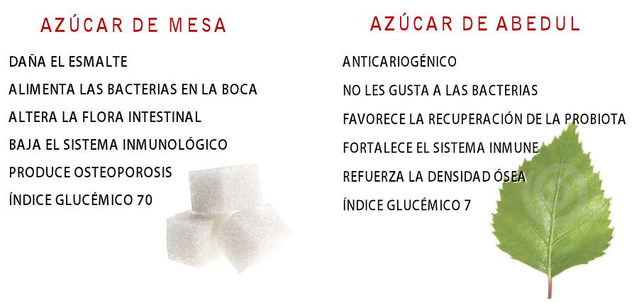 Beneficios del Azucar de Abedul – para tu salud y para tu