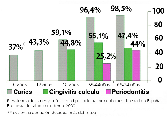 diagrama caries gingivitis periodontosis xilitol abedul azucar abedulce caramelos